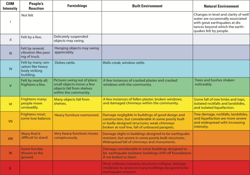 Modified Mercalli Intensity Scale from USGS
