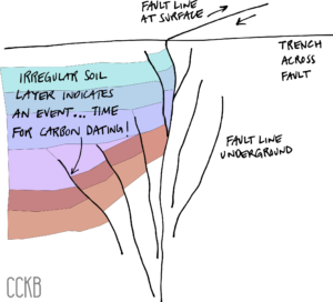 Layers of soil beneath a fault line
