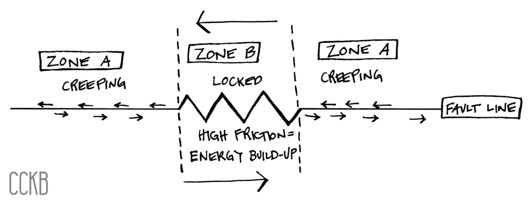three zones show creeping in A and C, while zone B is locked from high friction's energy buildup