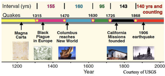 Timeline of earthquakes along Hayward fault