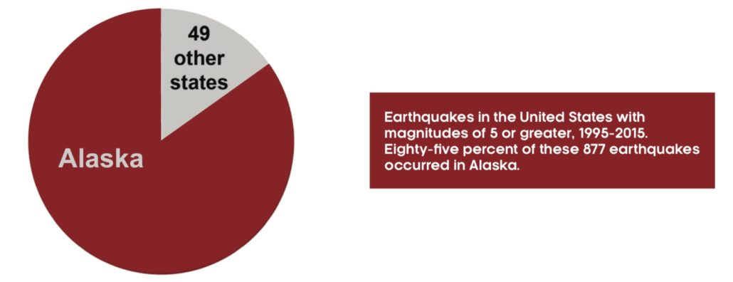 Chart showing Alaska earthquake frequency