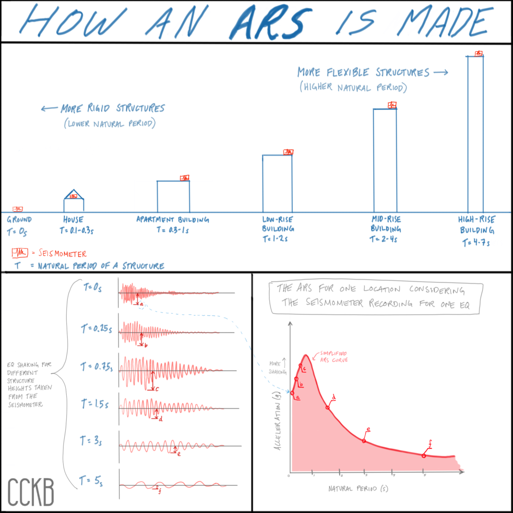 three ARS graphs