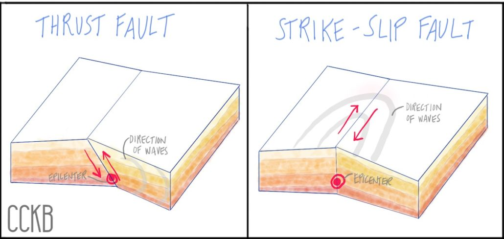 Illustration of thrust and strike-slip faults