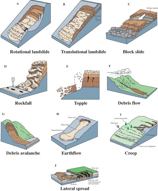 Illustration of common types of landslides
