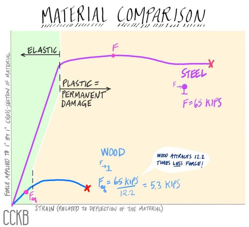 Night Earthquakes - Material Comparison-Steel vs Wood