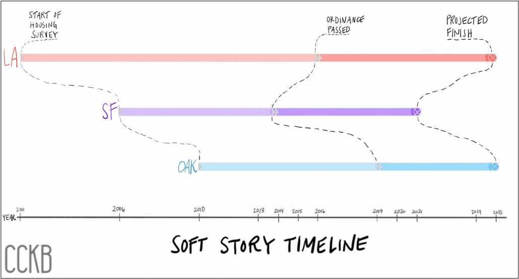 Soft Story Timeline1