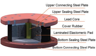 Base Isolation in San Francisco - lead-rubber-bearing-components