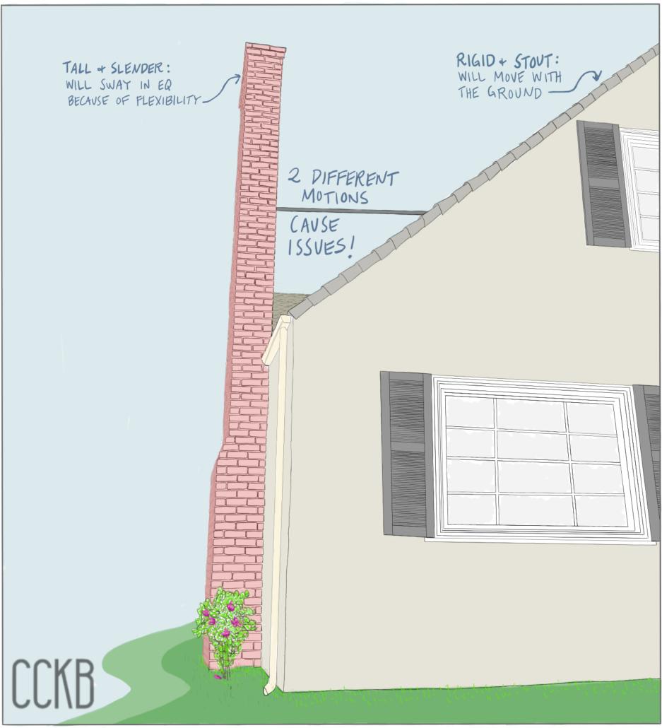 Falling Chimneys - Chimney Basics (1)