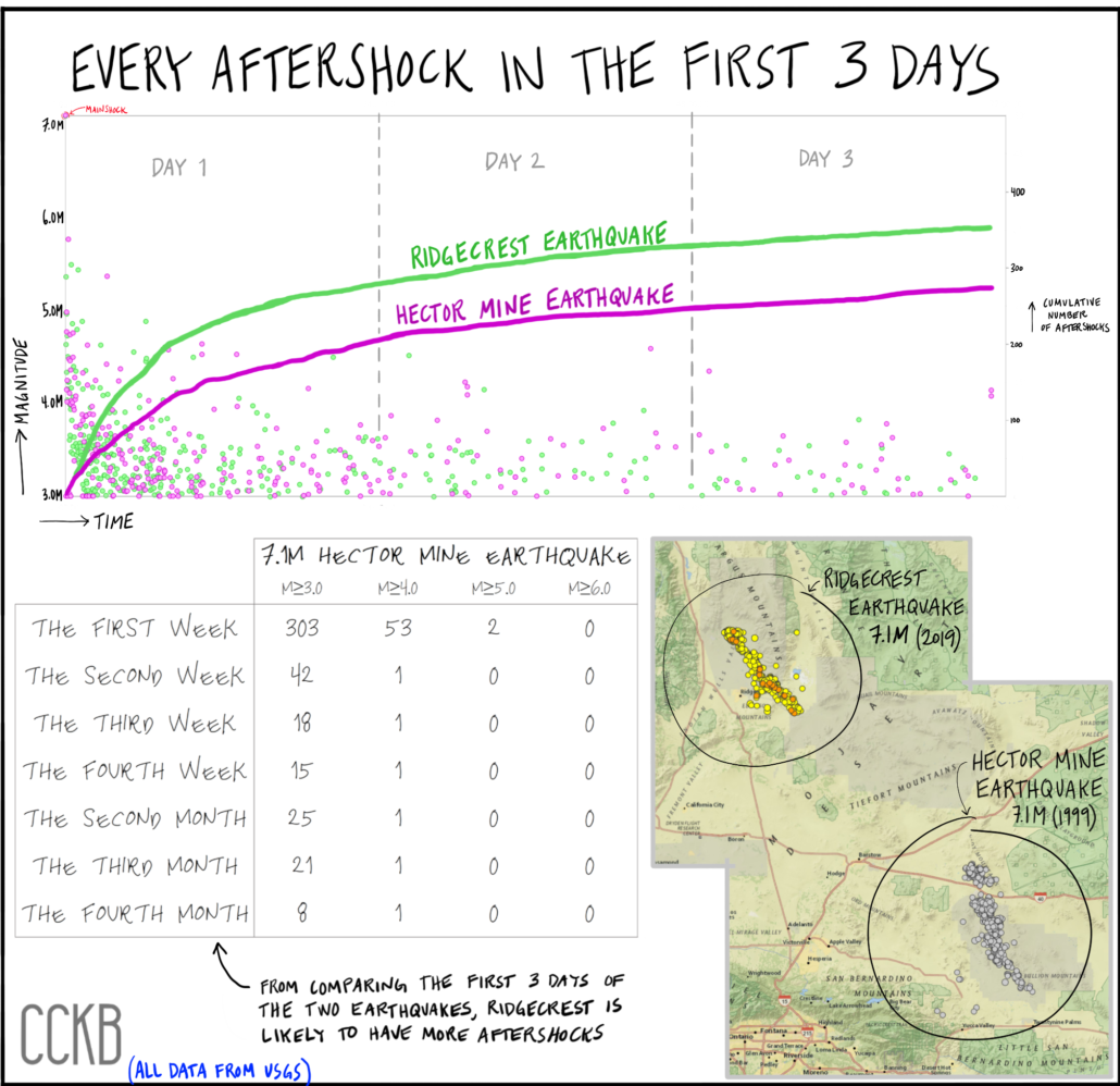 Hector Mine Comparison - Aftershocks Blog