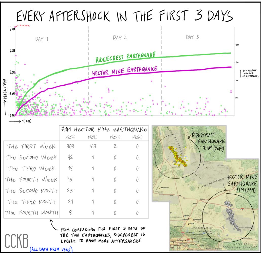 Hector Mine Comparison - Aftershocks Blog