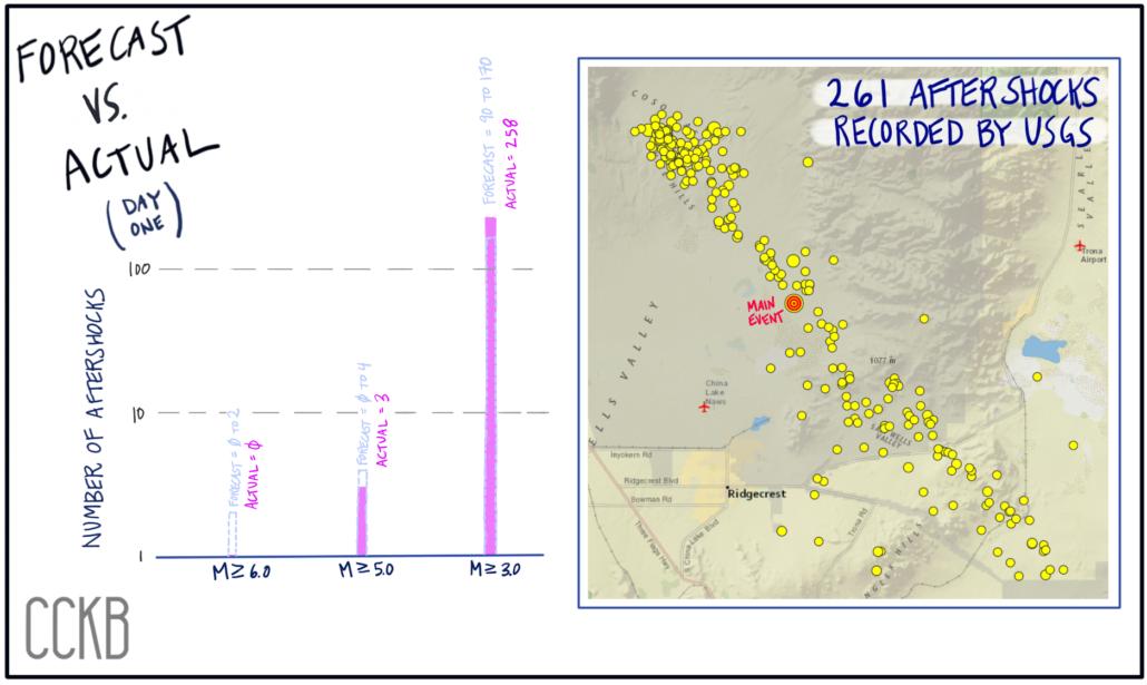 Ridgecrest Day 1 - aftershocks