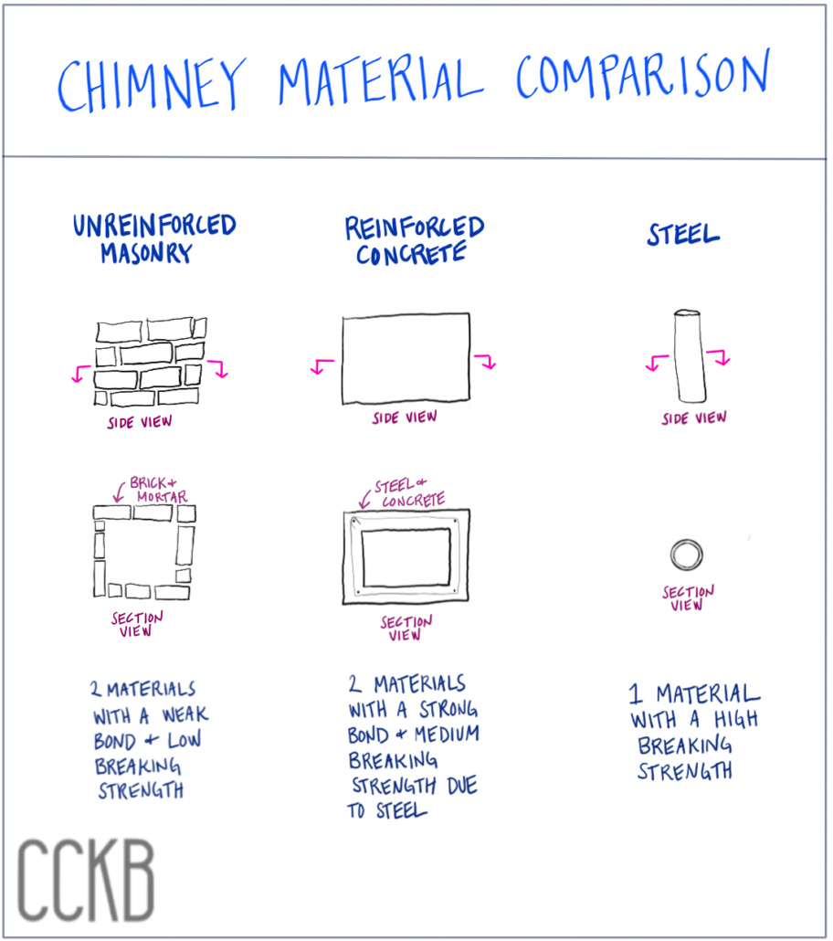 falling chimneys - brick vs conc vs steel