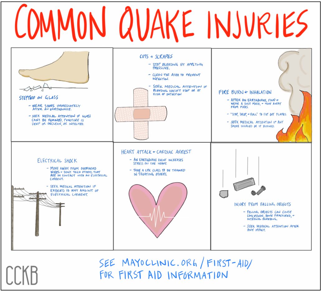 14-common quake injuries - after an earthquake