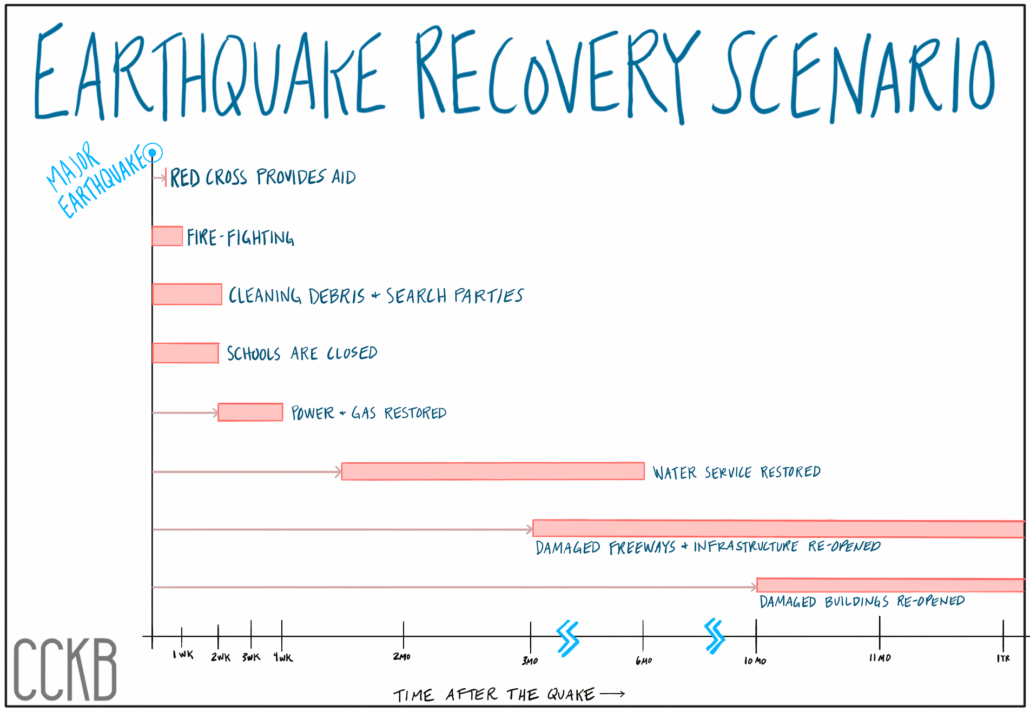 14-earthquake recovery scenario